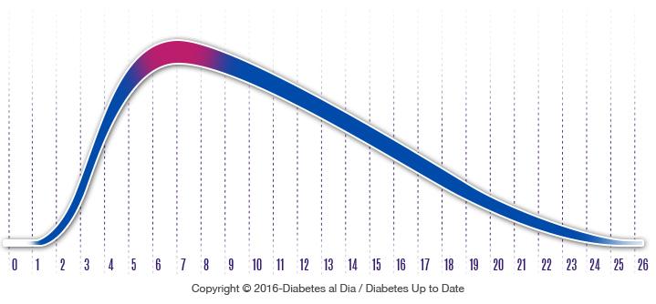 02 02 02 insulina lenta