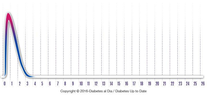 02 02 02 insulina ultra rapida